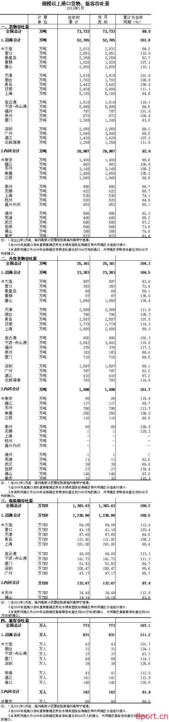 2012年1月规模以上港口货物、旅客吞吐量-港口技术安全网