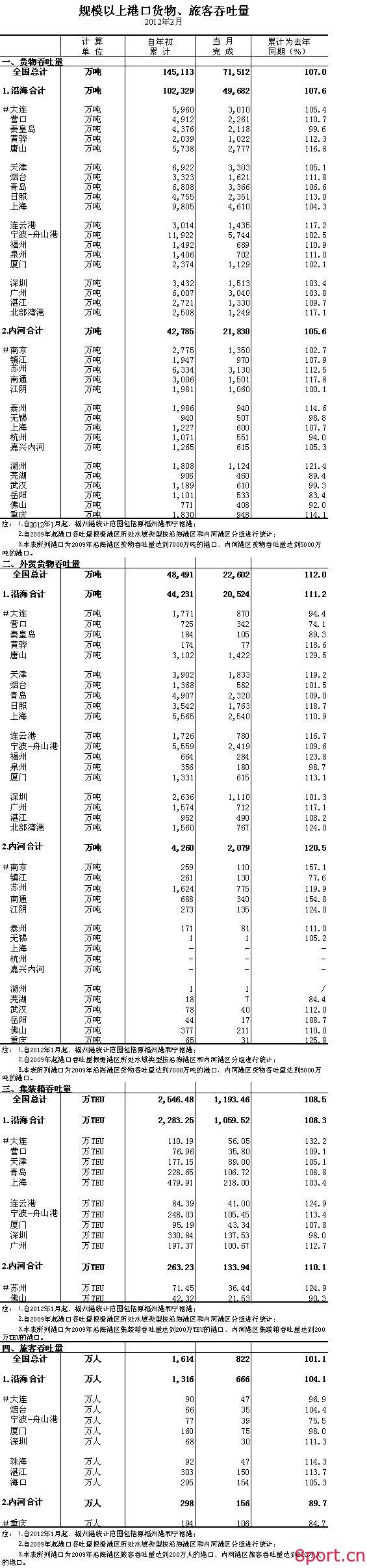 2012年2月规模以上港口货物、旅客吞吐量-港口技术安全网
