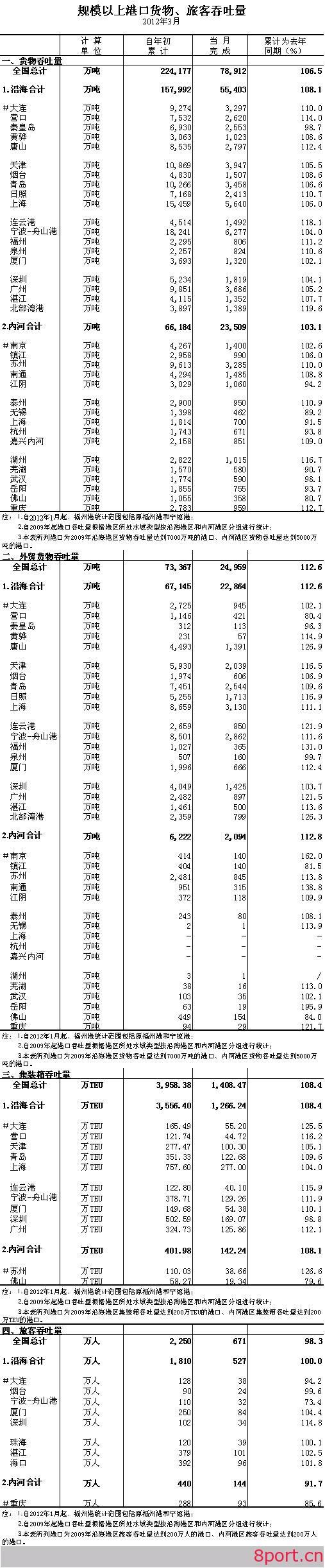 2012年3月规模以上港口货物、旅客吞吐量-港口技术安全网