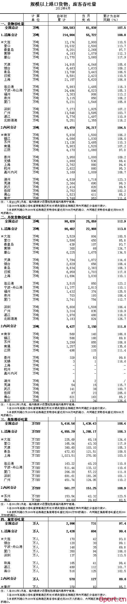 2012年4月规模以上港口货物、旅客吞吐量-港口技术安全网