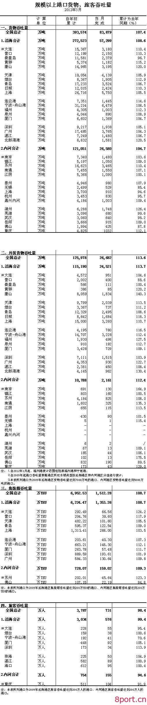 港口数据:2012年5月规模以上港口货物、旅客吞吐量-港口技术安全网