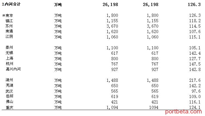 2013年1月规模以上港口货物、旅客吞吐量-港口技术安全网