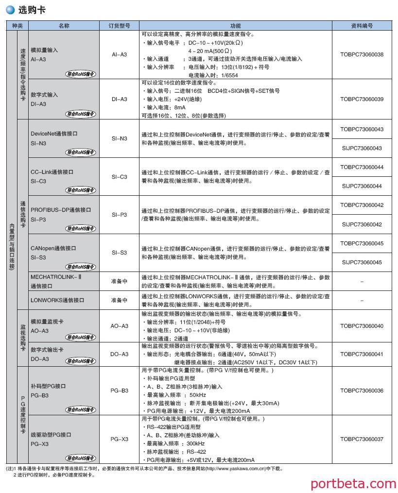 安川变频器通讯卡型号大全-港口技术安全网
