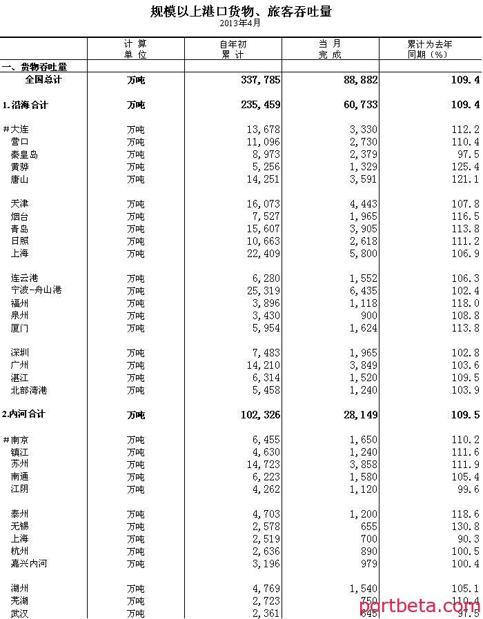 数据:2013年4月规模以上港口货物、旅客吞吐量-港口技术安全网
