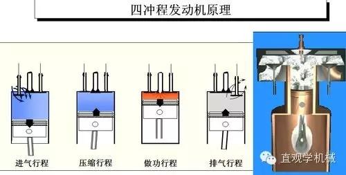 【动画演示】发动机的原理,简单易懂-港口技术安全网