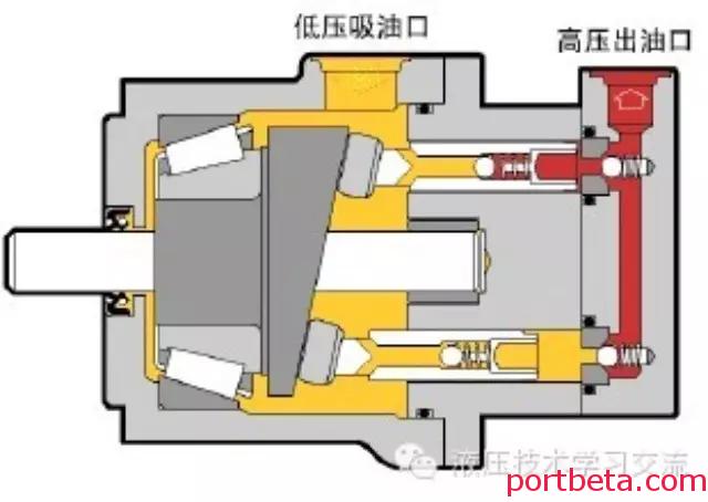 斜盘式柱塞泵使用及维修方法-港口技术安全网