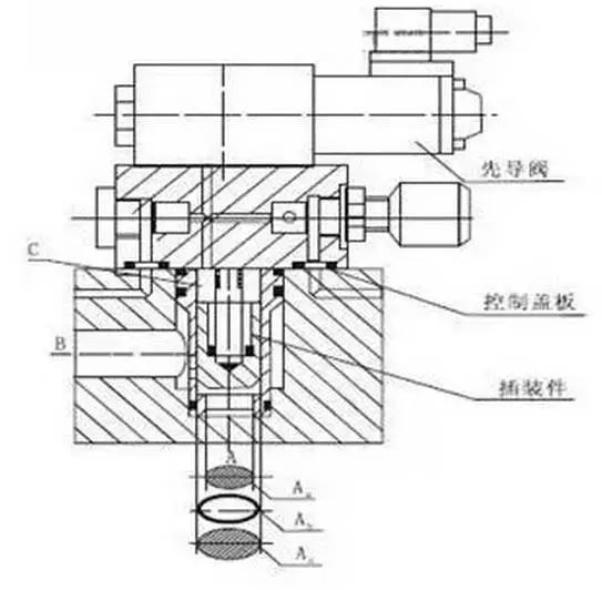 插装阀在液压系统中的应用-港口技术安全网