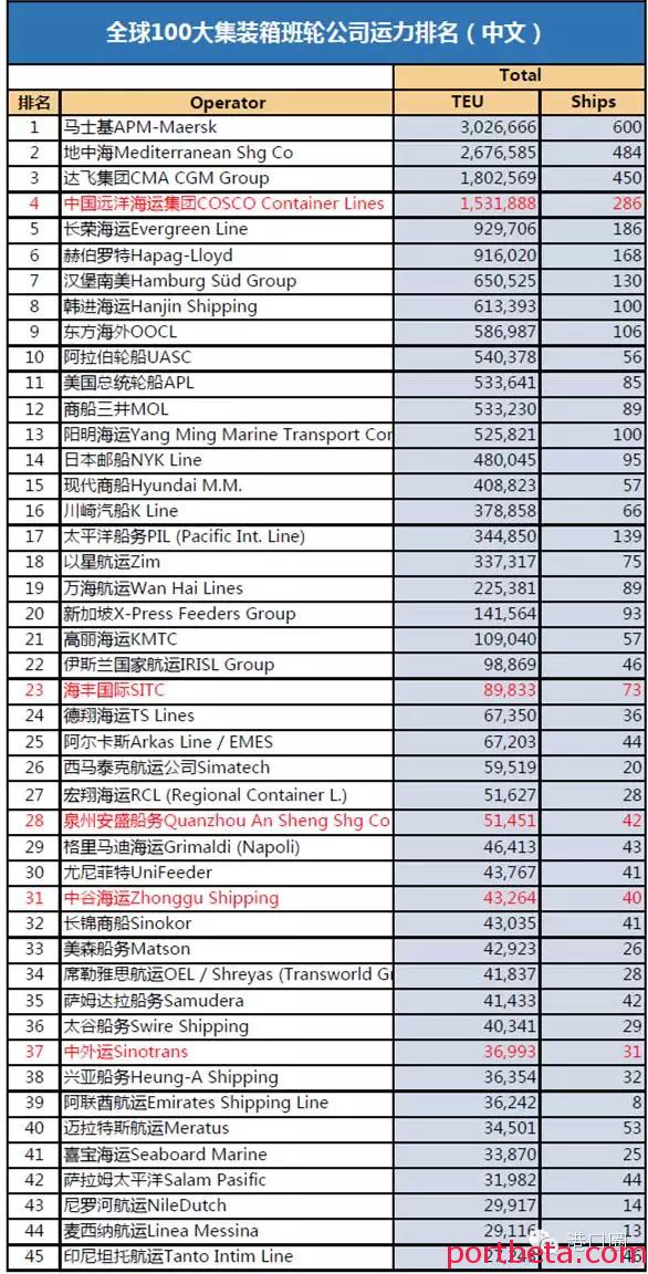 全球100大集装箱班轮公司运力排行榜-港口技术安全网