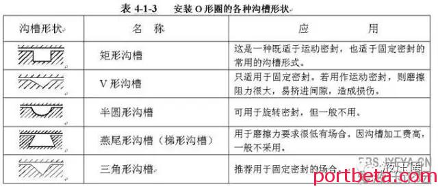 干货:O型密封圈标准及沟槽设计规范-港口技术安全网