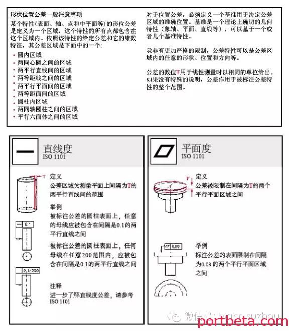 机械设计人员必备:形位公差标注大全,图文并茂-港口技术安全网