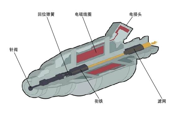 电喷发动机喷油器结构原理解析-港口技术安全网