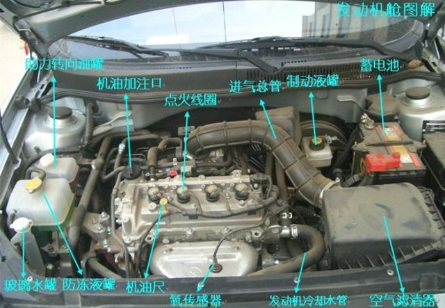 史上最全的汽车内部图解,这次让每个零件都做了解读!-港口技术安全网