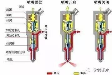 共轨喷油器垫片最简单调整方法-港口技术安全网