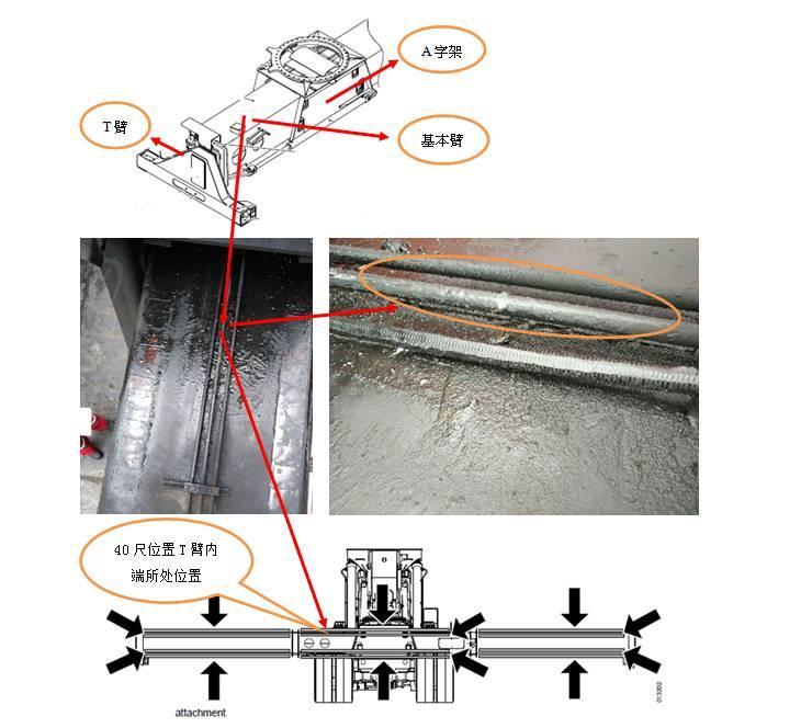 卡尔玛正面吊吊具基本臂发生裂纹原因分析及日常保护注意事项-港口技术安全网
