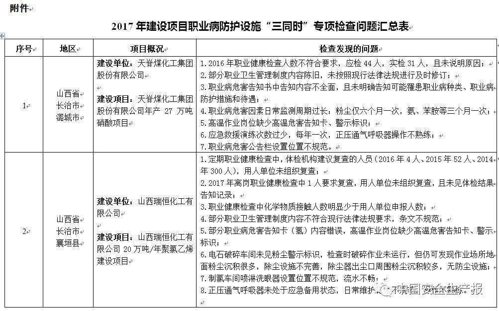 """职业病防护措施""""三同时""""存在261项问题,这50家企业限时整改,请对照自查!-港口技术安全网"""