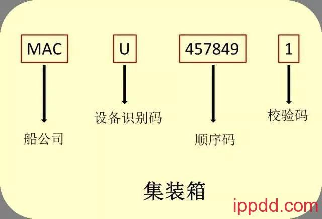 """【科普】集装箱上的""""密码""""你都知道么?-港口技术安全网"""