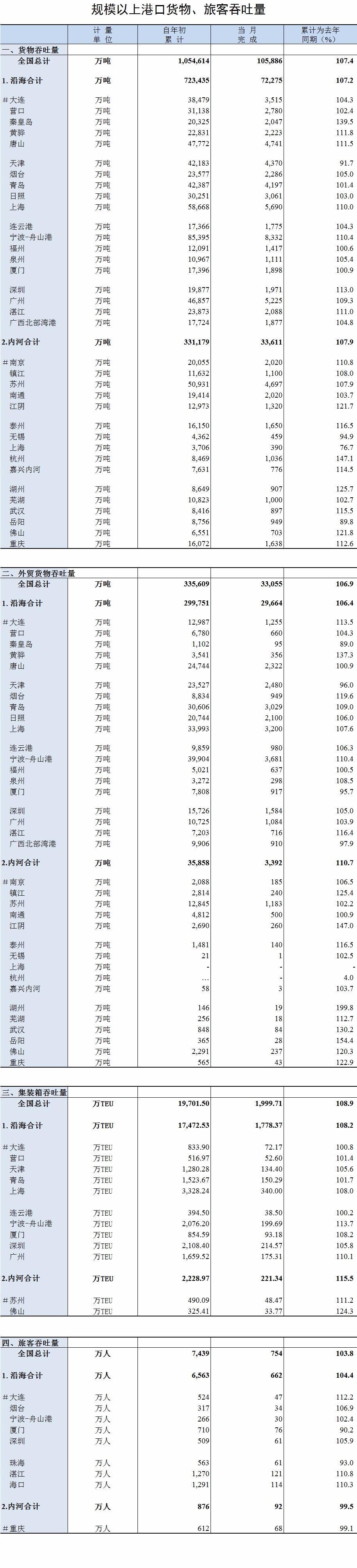 【数据】2017年10月规模以上港口货物、旅客吞吐量-港口技术安全网