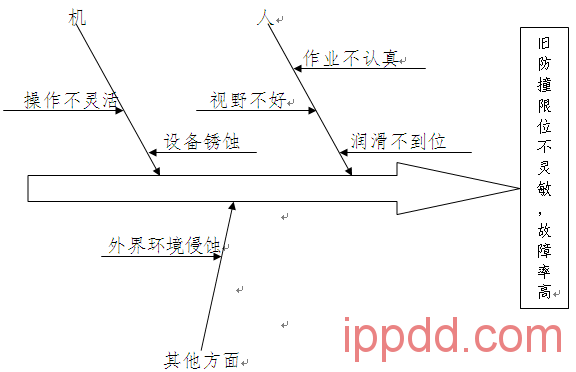 (QC成果)场桥大车防撞限位改造-港口技术安全网