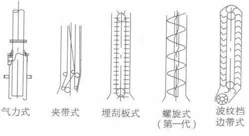 卸船机种类介绍以及新结构螺旋卸船机优势浅析-港口技术安全网