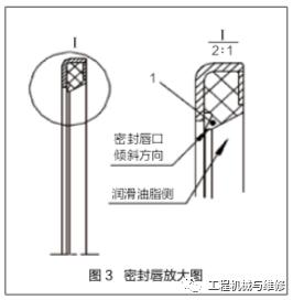 【修机】挖掘机工作装置销轴与轴套防尘秘籍