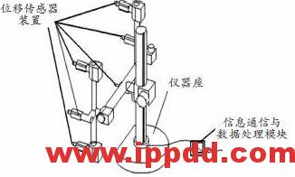 【成果展示论文】港口大型装备关键零部件形位误差检测技术-港口技术安全网