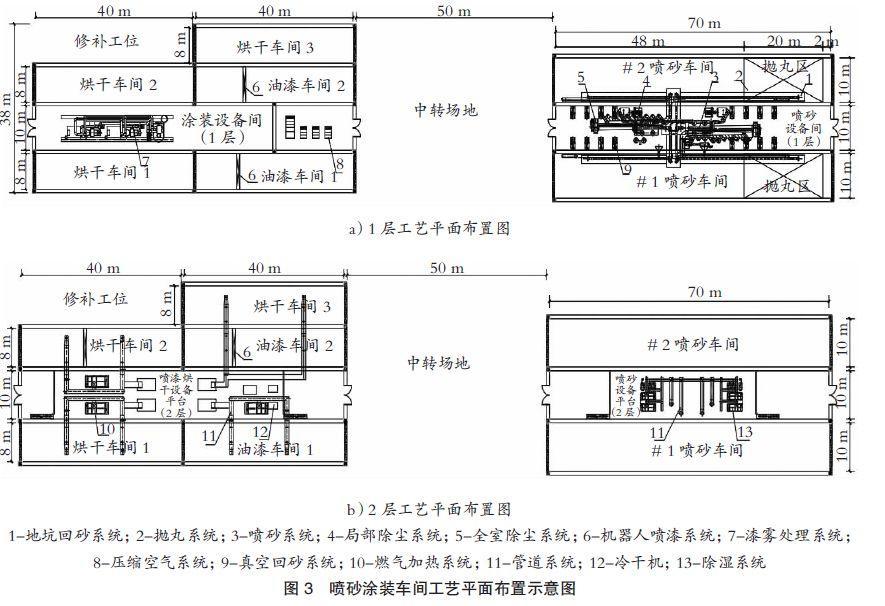 【油漆防腐|论文】岸桥产品专业化喷砂涂装工艺设计-港口技术安全网