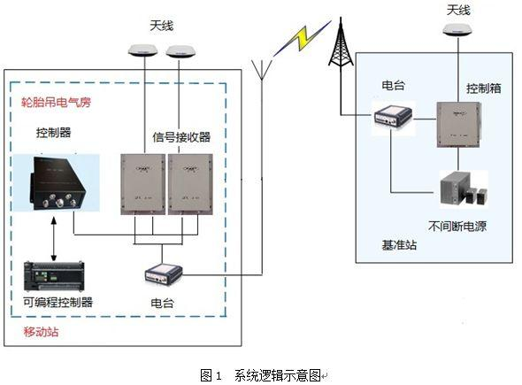 【论文】轮胎吊自动纠偏系统-港口技术安全网
