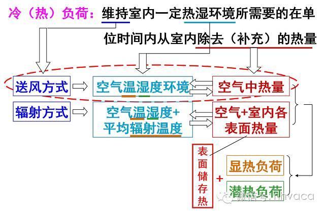 [计算书]空调负荷与送风量的计算过程-港口技术安全网