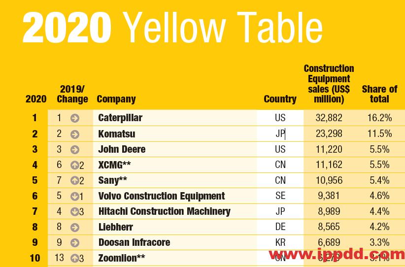 [资讯]2020年全球工程机械制造商50强发布,9家中国企业上榜-港口技术安全网