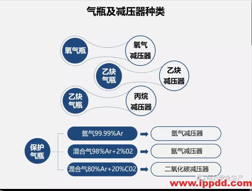 气瓶安全知识培训PPT-港口技术安全网