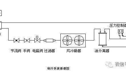 【PLC编程实例】小型冷库恒温控制的PLC设计-港口技术安全网