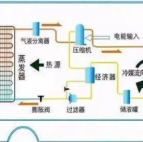 空气源热泵常见问题解决方案-港口技术安全网