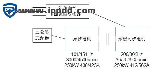 应用案例 | 能传电气变频器在永磁同步电动机的应用-港口技术安全网