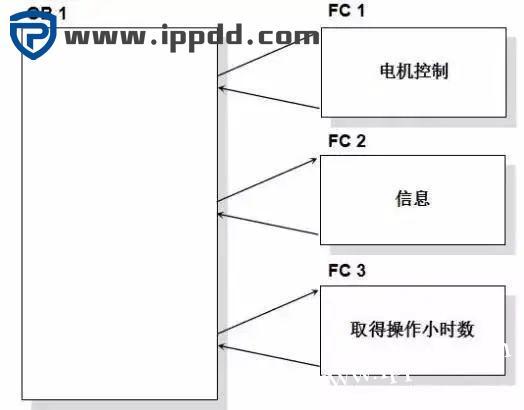 PLC模块化编程和结构化编程示例-港口技术安全网